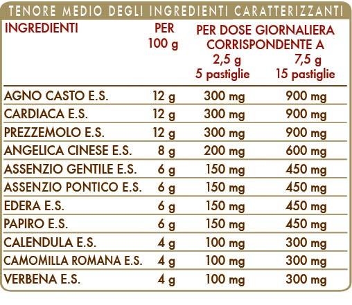 Ciclo Start 100 Pastiglie Dr.Giorgini