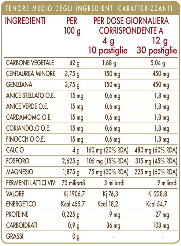CARBO COMPOSITUM-T 30 G PASTIGLIE