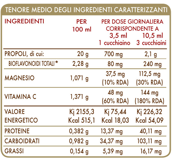 PROPOLVIS 100 ML CLASSICO DR. GIORGINI